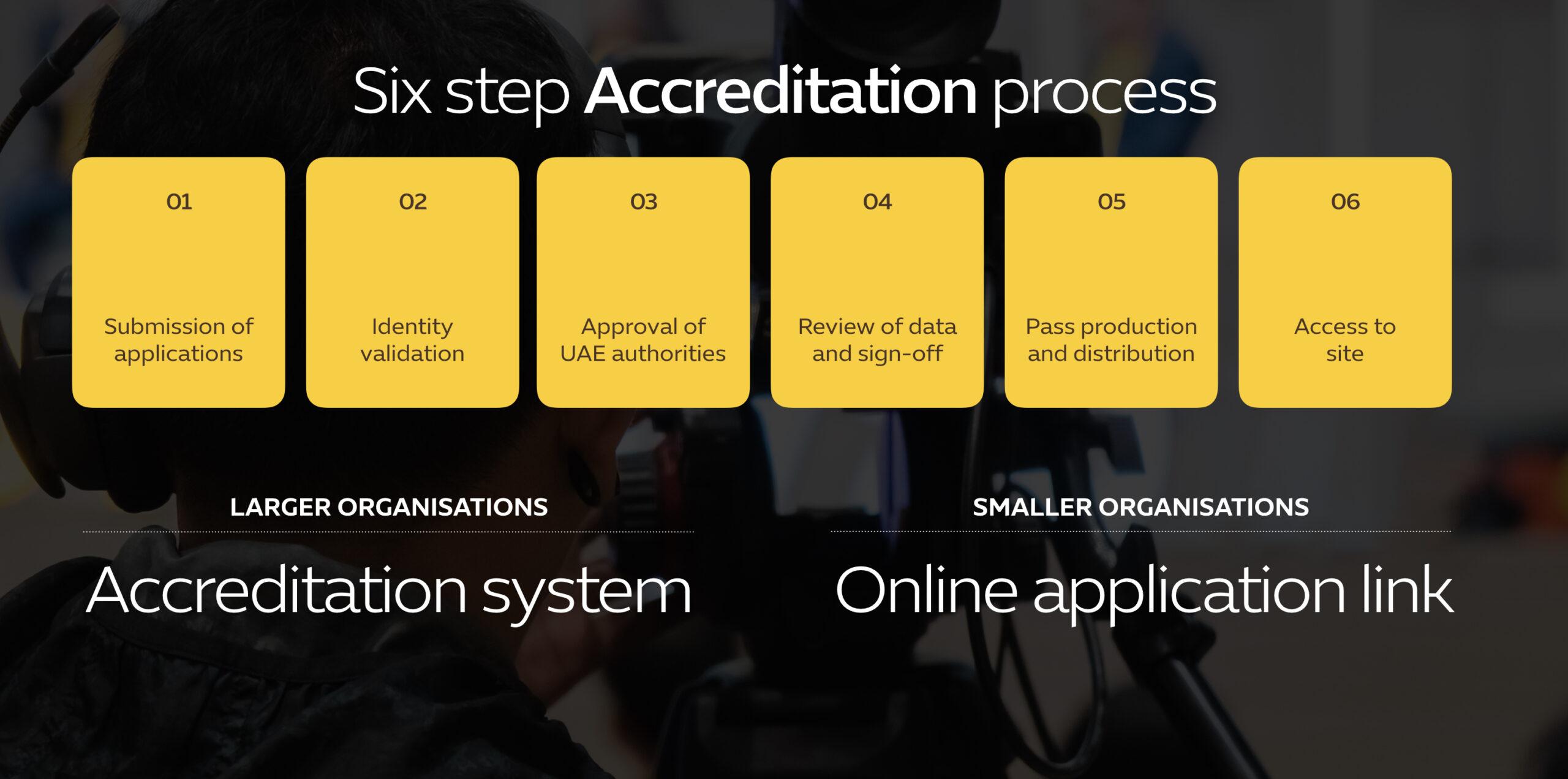 06-Accreditation-Permits-and-Visas.026